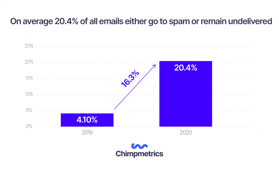 20.4% of all emails either go to spam or remain undelivered