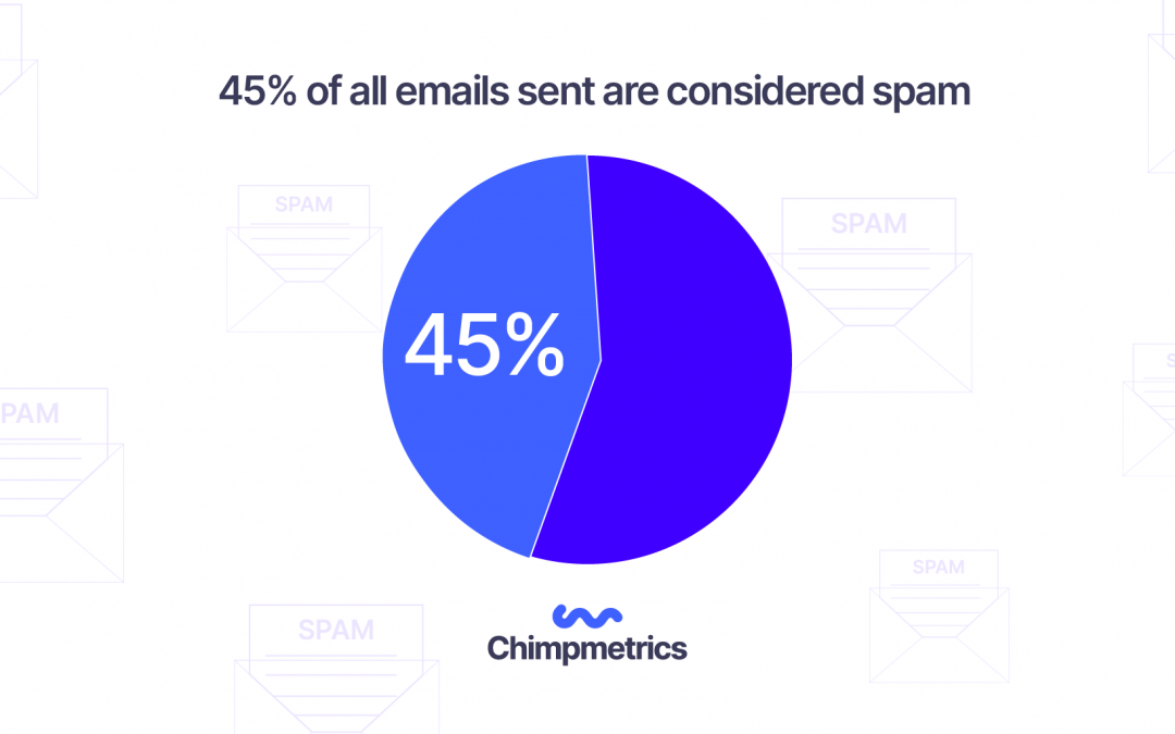 45% of all emails sent are considered spam