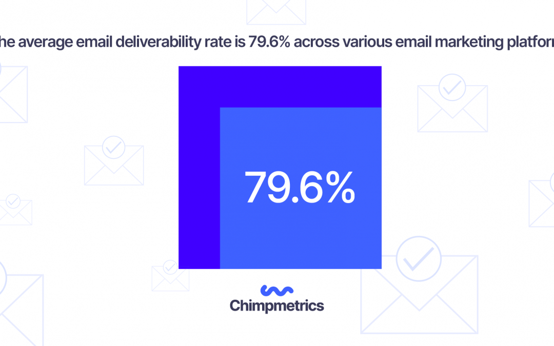 Average email deliverability rate is 79.6%