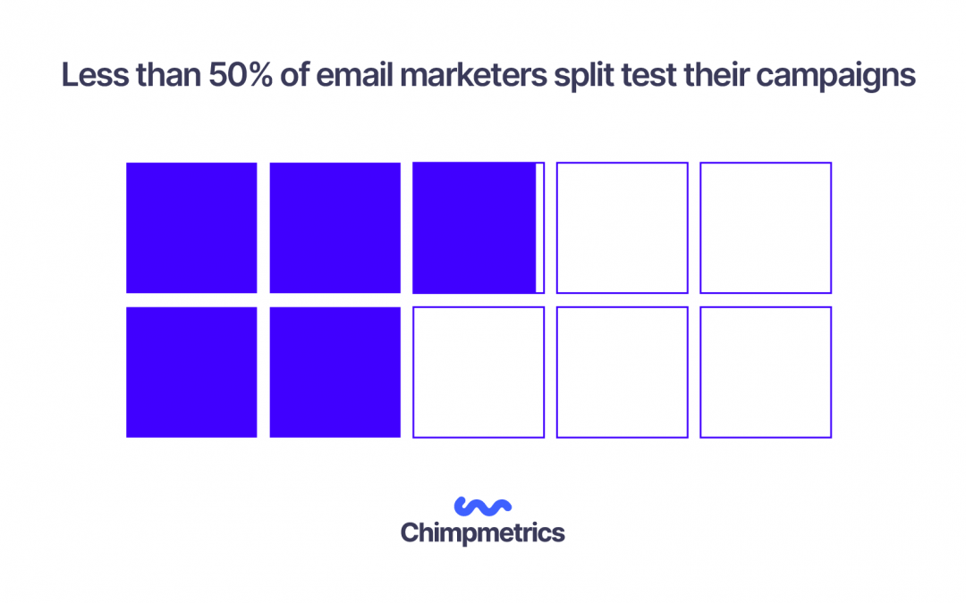 Less than 50% of email marketers split test their campaigns