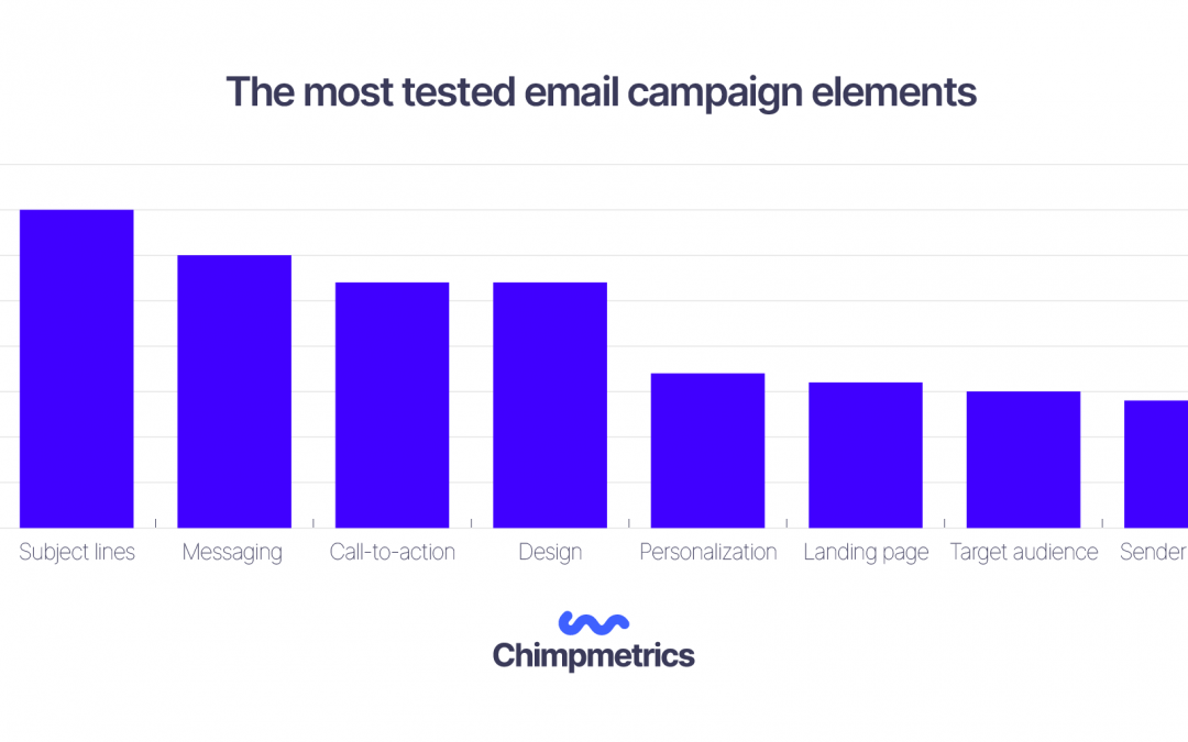 The most tested email campaign elements